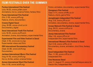 korean film festivals